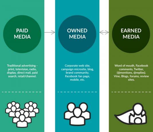 Phân biệt Earned Media, Owned Media và Paid