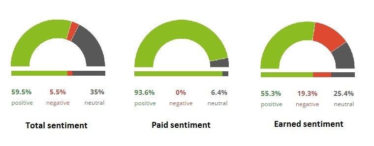 Phân tích Earned media cho thương hiệu biết ý kiến thật sự của người tiêu dùng